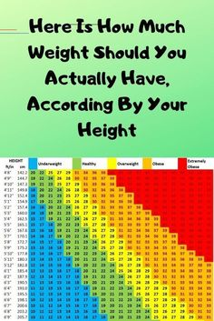 The fat tissue can harm your health and wellness it can cause you many health and wellness problems, especially blood problems. In this post, we are going to show you the ideal weight loss programs, according to your height. Weight Charts For Women, Ideal Weight Loss, Routine, Natural Health Tips, Natural Skin, Natural Beauty, Natural Healing, Ideal Body, Full Body