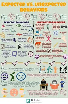Expected vs. Unexpected Behaviors | Piktochart Infographic Editor