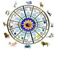 Indian  Astrology Predictions for horoscope matching and expert astrologer Pt. Lokesh solve the entire problem and provide the best solution.