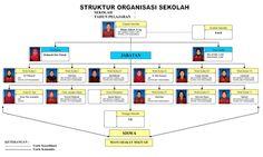 STRUKTUR ORGANISASI DAN TUGASNYA DI LINGKUNGAN SEKOLAH  Apa Itu Stuktur Organisasi  Struktur organisasi adalah bagaimana pekerjaan dibagi dikelompokkan dan dikoordinasikan secara formal. Ini dilakukan supaya adanya saling kerja sama antara bagian-bagian yang terlibat didalamnya serta tumbuhnya rasa tanggung jawab yang baik dalam menyelesaikan yang menjadi pekerjaanya.  Struktur Organisasi juga bisa dikatakan sebagai sistem yakni suatu kesatuan yang tidak bisa dipisahkan. Bila satu bagian…