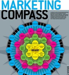 Marketing Compass!  Social Media Infographic, Social Marketing, White Lion Social, Kimba Green, Join The Pride!