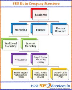 Few Things To Know Before You Buy SEO Services  Link building, having a newsletter for the company on the site, feedback submission prompting forms on the website further adds to the process. Before search engine optimization was made into a business opportunity, many firms argue if the service should really be considered as a main account to be outsourced.