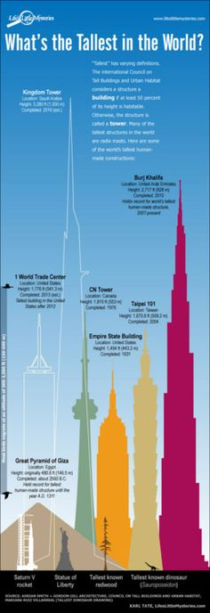 Facts about the worlds tallest buildings ... effective visual adds to the information presented.