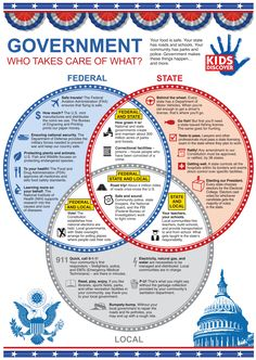 Here's a terrific infographic on federal, state, and local government and what they each are responsible for doing/overseeing.