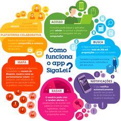 Projeto Sigalei: saiba como a nuvem pode ajudar o brasileiro a seguir os projetos de lei que estão sendo aprovados no Brasil | Estadão Projetos Especiais em parceria com IBM
