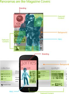 31 Weeks of Windows Phone Metro Design | #5 Choosing between Panoramas, Pivots and/or Pages.