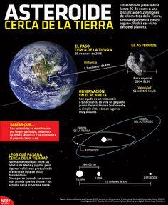 El 26 de enero un asteroide pasará a 1.2 millones de kilómetros cerca de la Tierra, sin que represente riesgos.  #Infographic #Earth
