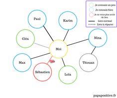 Mes bulles de connaissances : un exercice pour développer l'intelligence sociale et la confiance en soi des enfants Point D'interrogation, Lien Social, L Intelligence, Coaching, Chart, Blazers, Adhd, Make Peace, Self Esteem