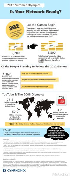 2012 Olympics & Online Viewing - 302 events will be streamed online (Cymphonix, July 2012)
