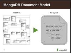 Beginners Guide to MongoDB