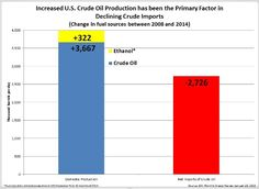 Increased U.S. crude oil production has been the primary factor in declining crude imports.
