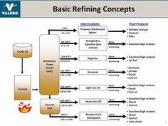 process flowsheet  ethanol production  molasses  fermentation engineering design