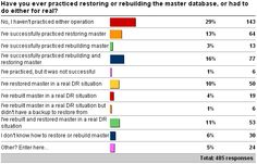 Disaster recovery restore master or rebuild master - Paul S. Randal, Sql Server, Restore, Recovery, Restoration, Survival Tips, Healing