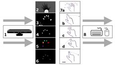 Kinect-Multitouch-TouchEvent-Process