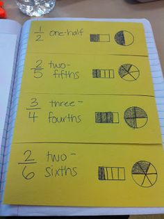 Interactive Math Notebooks: equivalent fractions foldable    Ms. McHugh's Corner: A Community of Learners