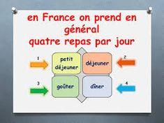 Imagini pentru les repas en france France, Meal, French