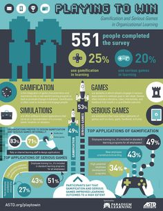 Gamification and Serious Games in Organizational Learning Infographic - e-Learning Infographics E Learning, Blended Learning, Blockchain, Serious Game, Innovation, Game Theory, Visualisation, Work From Home Tips, Instructional Design