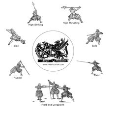 Polearm guards taught by Sixteenth Century German freifechter Joachim Meyer.