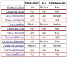 Cancer astrology hookup compatibility zodiac chart
