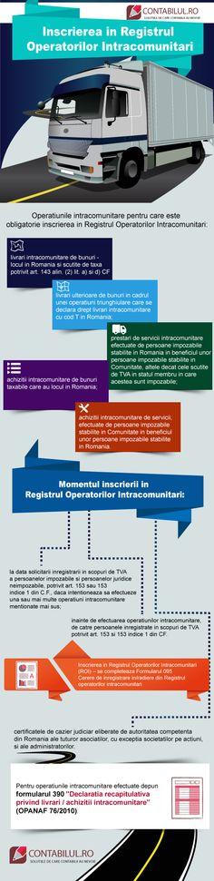 Infografic Contabilul Inscrierea in Registrul Operatorilor Intracomunitari Romania, Management