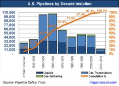 The chart depicts the types of pipelines by mileage and by decade of when they were put into service. The data includes both onshore and off. Pipe Repair, Bar Chart, Age, Bar Graphs