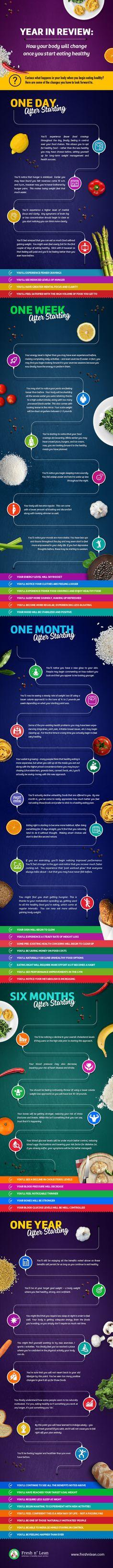 Por qué deberías empezar a comer sano.