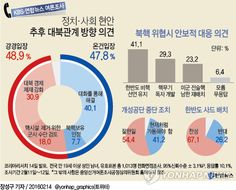 <그래픽> 정치·사회 현안 추후 대북관계 방향 의견