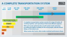A complete transportation system consists of a range of modes all working together, each operating in their most efficient segment.