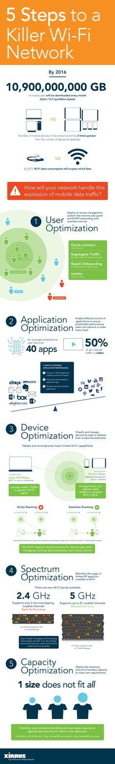 This infographic aims to educate enterprise personnels on how to optimize their wifi for best results. #infografía
