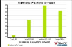 How short is too short when it comes to tweets & headlines? Find out here... 3 Sneaky Tips for Writing Compelling Tweets, Headlines and Other Short Copy