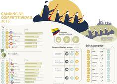 Pobreza y educación siguen siendo los lastres para la competitividad, según el IMD