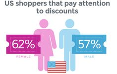 In the US, of online women shoppers pay attention to discounts and promotions as compared to of online men shoppers who do. - Apps N Things - E-Commerce websites made easy. Pay Attention, Ecommerce, Make It Simple, Promotion, This Is Us, App, Marketing, Website, Women