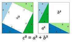 Pythagoras-proof-anim - Pythagorean theorem - Wikipedia, the free encyclopedia Sat Practice Test, Statistical Mechanics, Math Pages, Square Lattice, University Of Melbourne, Right Triangle, Pythagorean Theorem, Trigonometry, Algebra