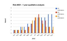 Project Management Crumbs: A structured approach to qualitative risk analysis