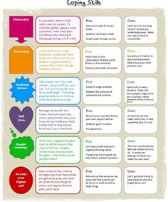 This coping skills and managing emotions chart is a nice tool for older kids to read and help them regulate their emotions. It gives some ideas and strategies to use or think about depending on what emotions they are experiencing. Counseling Activities, Therapy Activities, School Counseling, Coping Skills Activities, Health Activities, Group Counseling, Group Activities, Therapy Tools, Art Therapy