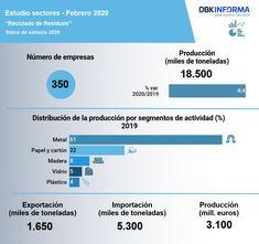 La crisis del #coronavirus redujo el volumen de residuos reciclados durante 2020 🌏 ♻️ 🔻 Tanto las exportaciones como las importaciones de desperdicios y desechos disminuyeron significativamente en 2020, un 4,7% y un 11,9% en términos de volumen, respectivamente. Las ventas al exterior se situaron en unos 1.650 miles de toneladas y las compras en 5.300 miles. Más detalles en el nuevo Estudio Observatorio Sectorial DBK de INFORMA, filial de CESCE. Informa, Shopping, Financial Statement, Remainders, Upcycling, Studio, Activities