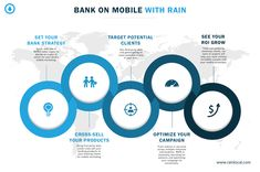 RAIN is an advertising agency that specializes in mobile marketing for banks and credit unions with federally compliant ads that generate clear ROI. Marketing Dashboard, Marketing Goals, Mobile Marketing, Digital Advertising Agency, Mobile Advertising, Cross Selling, Phone Messages, Growing Your Business, Banks
