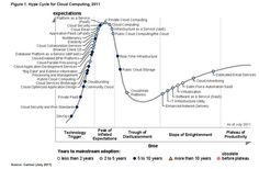Gartner's Hype Cycle for Cloud Computing
