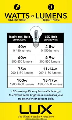 Handy guide for a quick conversion of watts vs lumens in LED Lighting. Home Electrical Wiring, Electrical Installation, Electrical Engineering, Energy Use, Save Energy, Interior Lighting, Lighting Design, Gallery Lighting, Electronics Basics