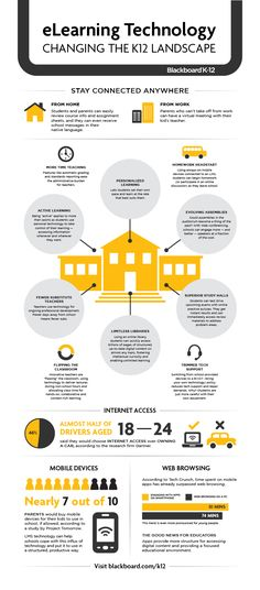 K-12 eLearning Technology infographic