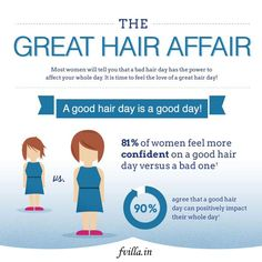 Feel the love of great hair day!!!! Book your Next Salon Appointment @ http://fvilla.in/
