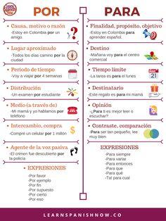 Spanish Phrases, Spanish Grammar, Spanish Vocabulary, Spanish Language Learning, Teaching Spanish, Spanish Alphabet, Teaching French, Spanish Lessons Online, Learn Spanish Online