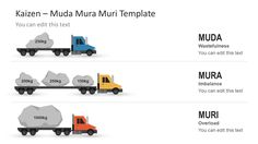 Kaizen Muda Mura Muri Template for PowerPoint - SlideModel Company Presentation, Business Presentation, Powerpoint Help, 6 Sigma, Types Of Waste, Automobile Companies, Process Improvement, Operations Management, Industrial Engineering