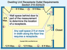 The Code is very specific on placement of receptacle outlets in dwelling units. Electrical Code, Electrical Outlets, Residential Electrical, Framing Construction, New Home Designs, Home Improvement, New Homes, Coding, The Unit