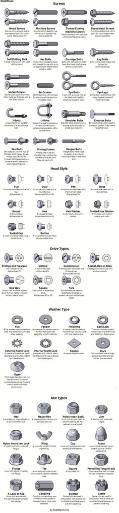 Types of Screws and Bolts [Guide]                                                                                                                                                                                 More