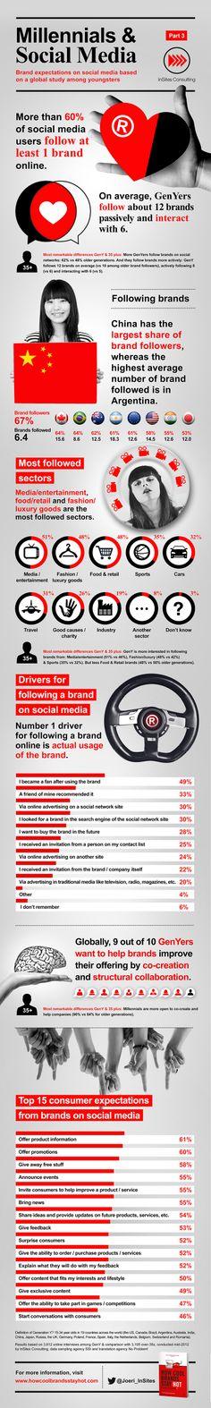 Infographic Millennials and Social Media: wat verwachten jongeren van merken op social media?