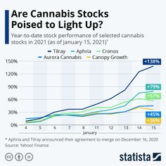 """#cannabis #growthcompanies My takeaway is that this is a big growth industry - that """"won't go up in smoke"""" and """"where there is smoke, there is fire""""y growth! Statista: """"After the House passed the Marijuana Opportunity, Reinvestment, and Expungement (MORE) Act in December, paving the way for federal decriminalization of cannabis, and Democrats took control of the Senate in the Georgia runoffs, it looks like 2021 could be a big year for the cannabis industry."""" Asset Management, Project Management, Year Of Dates, Up In Smoke, Cannabis, Opportunity, Georgia, Projects, December"""