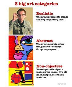 43 Ideas Abstract Art For Kids Grades Classroom Posters, Art Classroom, Classroom Signs, Middle School Art, Art School, High School, Art Room Posters, Classe D'art, Art Handouts
