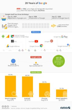 This infographic sums up some interesting facts from 20 years of Google. Technology Articles, Google S, Search Engine Optimization, Social Media Marketing, Geek Things, Interesting Facts, Fun Facts, Gadgets, Internet