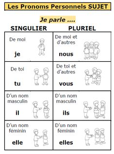 English Activities For Kids, French Teaching Resources, Teaching French, French Verbs, French Grammar, How To Teach Grammar, Sms Language, French Language Lessons, French Worksheets